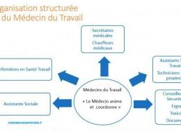 Opportunità carriera  - Francia