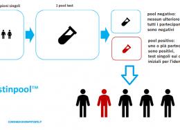 testinpool™ screening molecolare PCR